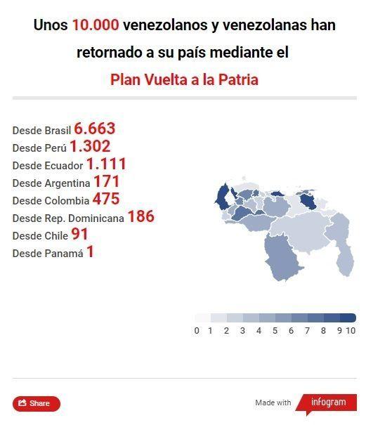 Venezwela Plan vuelta_a_la_patria
