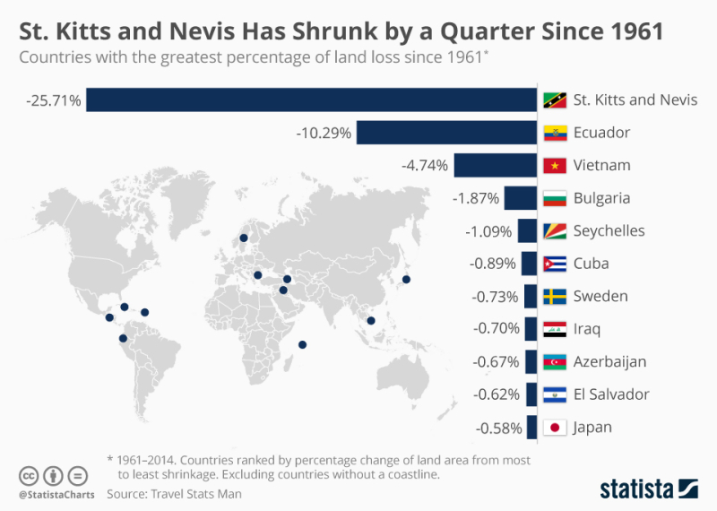 St.Kitts and  Nevis has Shrunk by a quarter since 1961