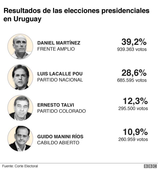 Uruguay votación