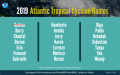 NOAA 2019 Hurricane Names Strikethrough