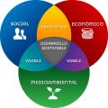 Desarrollo sostenible economía
