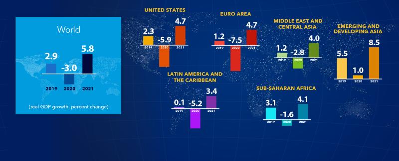 IMF NS-the-great-lockdown-worst-econo