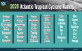 Atlantic Hurricane Season - 2020