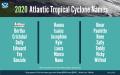 Hurricane-Outlook-names-2020