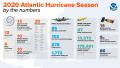 Atlantic-Hurricane-Season 2020 by numbers